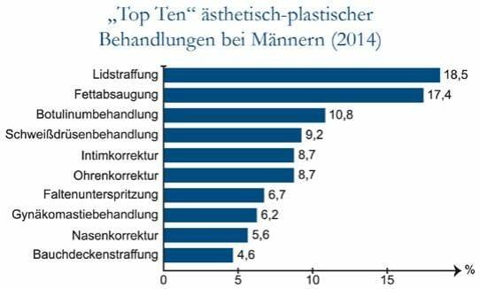 beliebte Schönheitsoperationen: Patientenbefragung des DGÄPC aus 2014