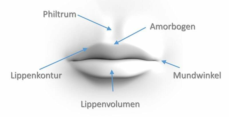 Lippen Aufspritzen Zur Vergrößerung Des Lippenvolumen, Anhebung Hängender Mundwinkel, Neuformung Des Lippenherzes (Amorbogen), Ausgleich Von Asymmetrien, Beseitigung Kleiner Fältchen An Der Lippe