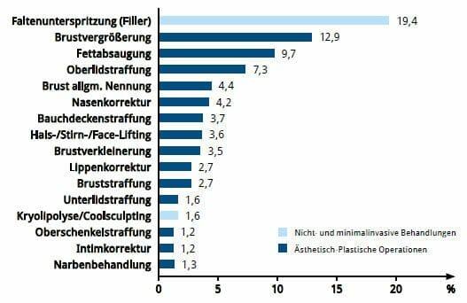 Erfahrungen Mit Brustvergrößerung ✔ Top 1: Brustvergrößerung - Nicht Nur In Hamburg Die Beliebteste Schönheitsoperation